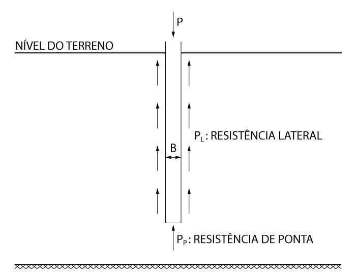 Transmissão de carga para o solo