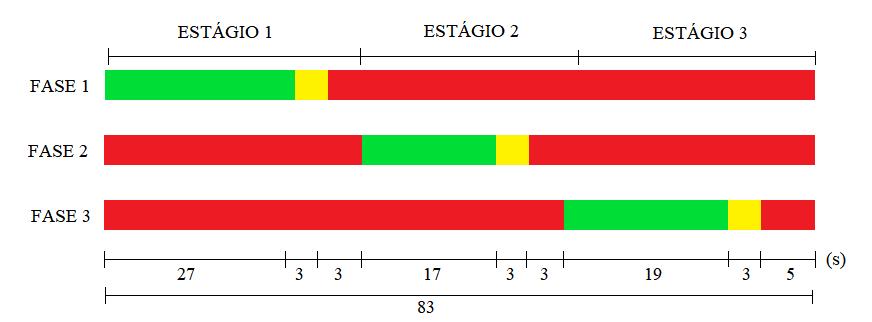 Diagrama de intervalos luminosos.