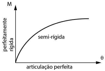 Diagrama momento fletor x rotação da ligação