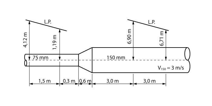 Tubulação com alargamento gradual.