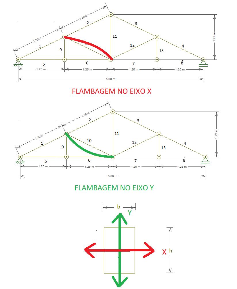Eixos de flambagem para as diagonais.