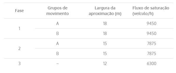 Tabela para o passo 1.
