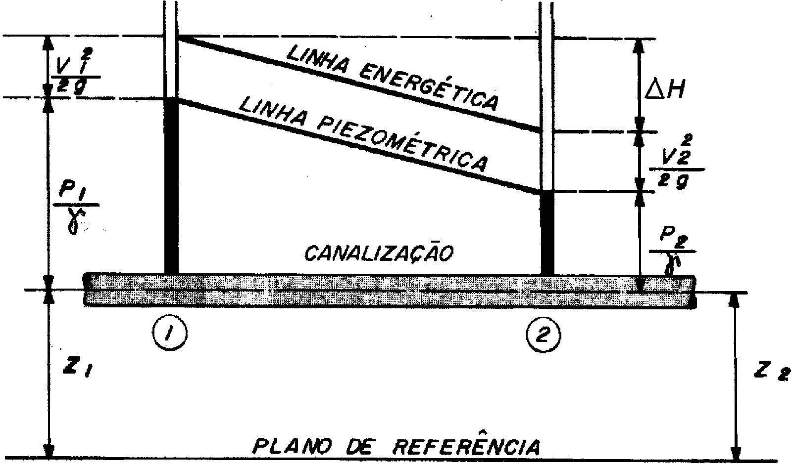 Desenho esquemático da perda de carga em uma tubulação.