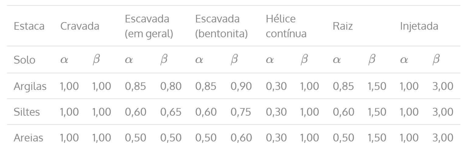 Tabela Décourt-Quaresma