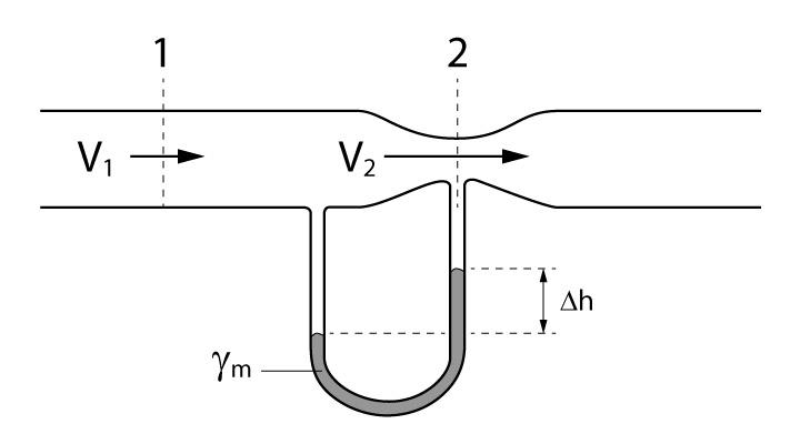 Esquema do tubo de Venturi