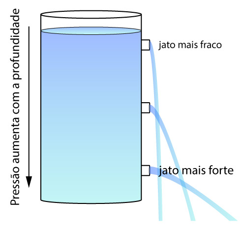 Exemplo do teorema de Torricelli