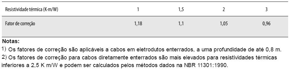 Fatores de correção para cabos contidos em eletrodutos enterrados no solo, com resistividades térmicas diferentes de 2,5 K m/W, a serem aplicados às capacidades de condução de corrente do método de referência D