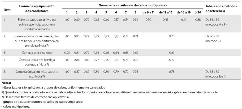 Fatores de correção para agrupamento de circuitos ou cabos multipolares.