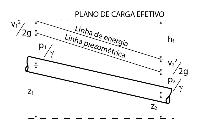 Linhas piezométrica e de energia