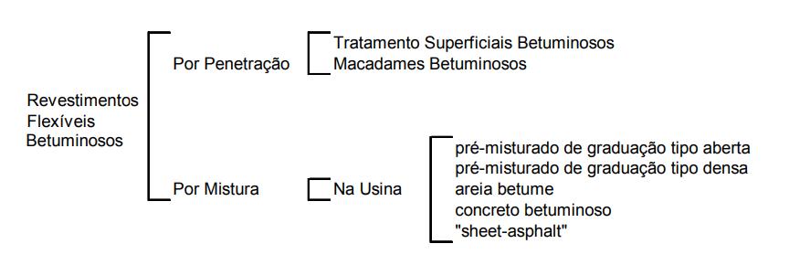 Classificação do revestimento asfáltico.