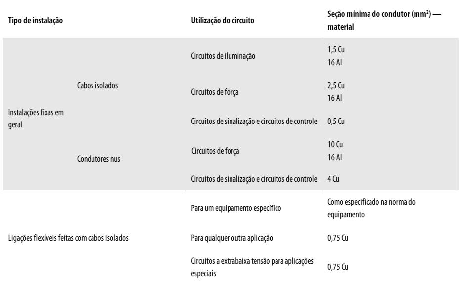 Tabela de seção mínimas dos condutores.