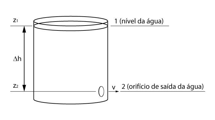 Ilustração do teorema de Torricelli