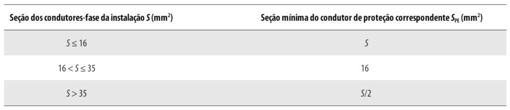 Seção mínima do condutor de proteção (terra).