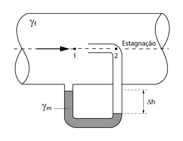 Esquema do tubo de Pitot
