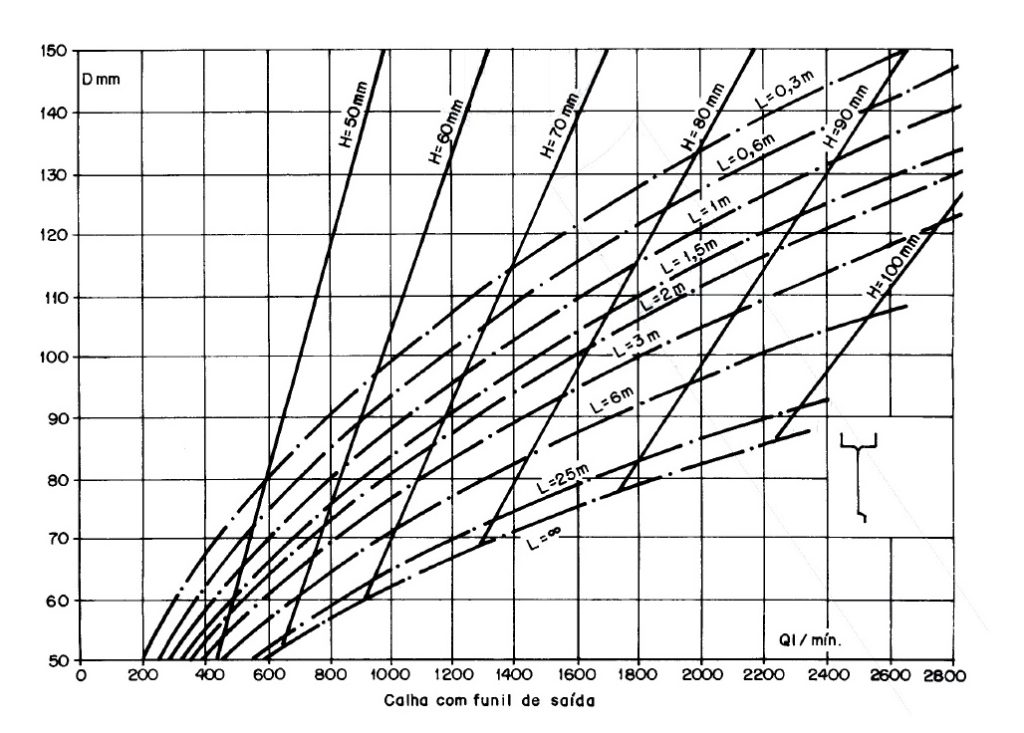 Ábaco para a determinação de diâmetros de condutores verticais.