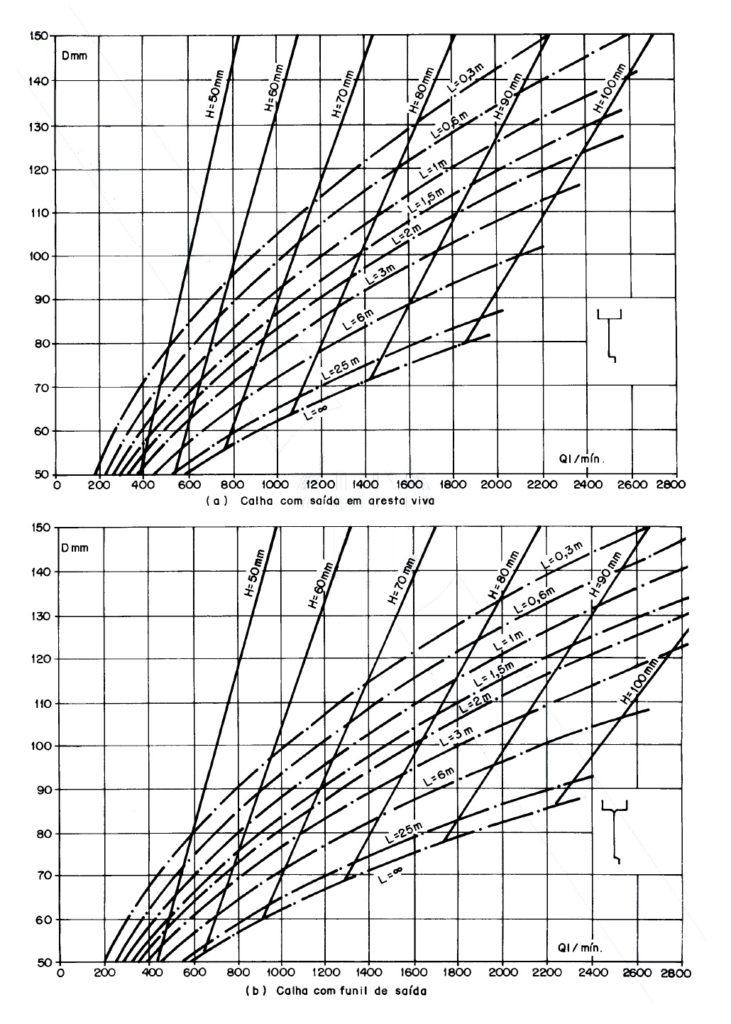 Águas pluviais: Ábacos para a determinação de diâmetros de condutores verticais.