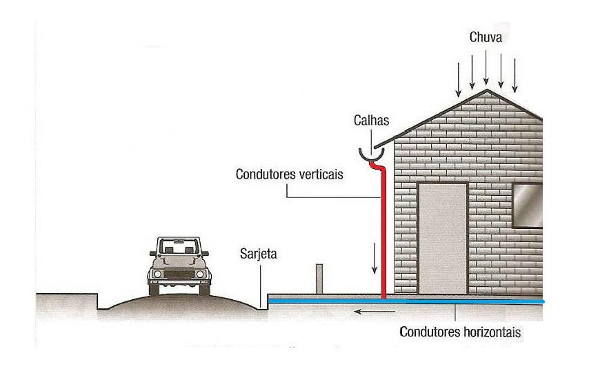 Águas pluviais: Exemplo de condutor vertical (vermelho) e horizontal (azul).
