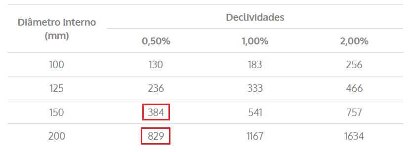 Capacidades de calhas semicirculares com coeficientes de rugosidade n = 0,011 (L/min).
