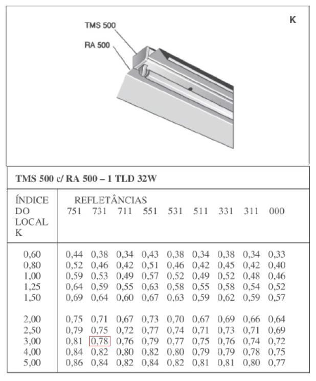 Fator de utilização para a luminária K.