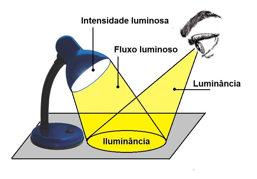 Intensidade luminosa x fluxo luminoso x iluminância x luminância.