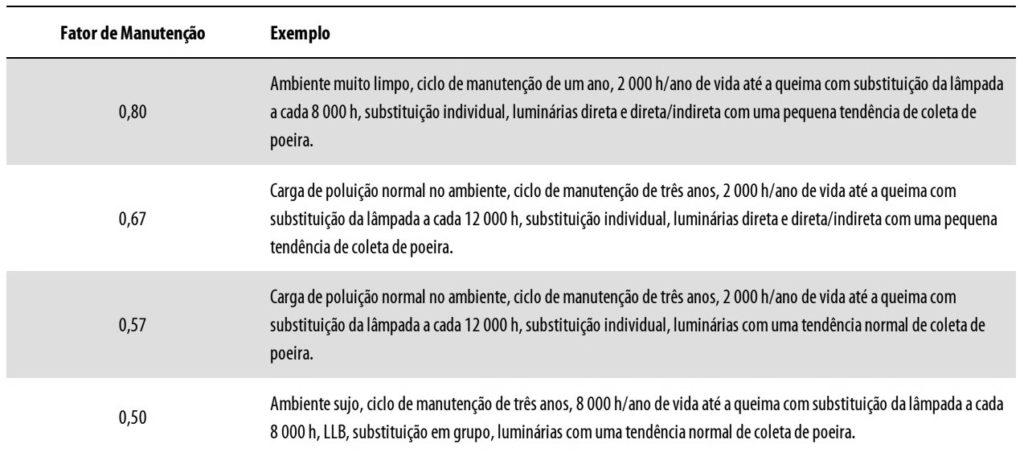 Exemplos de fatores de manutenção para sistemas de iluminação de interiores com lâmpadas.