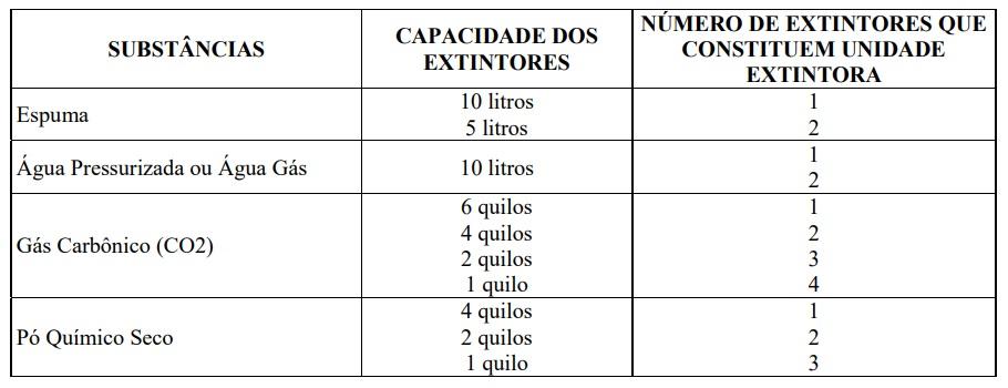 Número de extintores por unidade extintora.