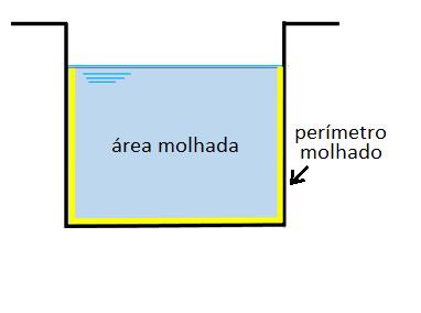 Perímetro molhado (amarelo) e seção molhada (azul) de uma calha retangular.