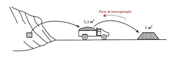 Esquema do material granular em seu estado natural, durante o transporte e em aterro