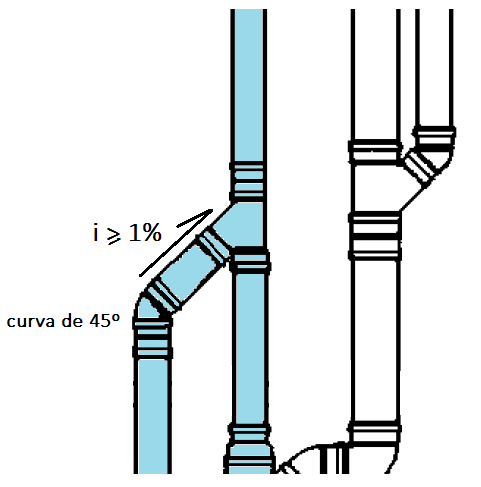 Mudança de direção de uma coluna de ventilação.