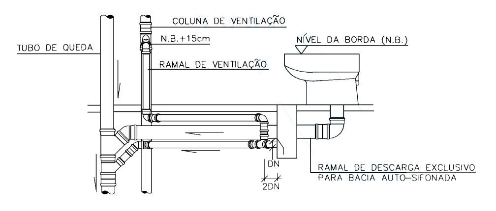 Dispensa de ventilação de ramal de descarga de bacia sanitária.