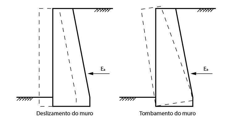 Tendência de deslizamento e tombamento do muro