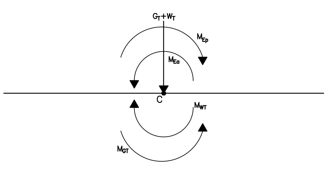 Forças transpostas para o centro da base