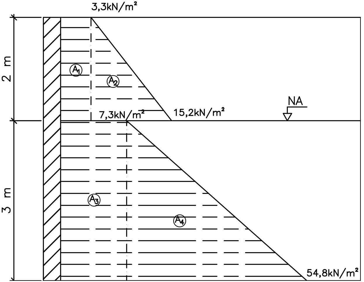 Diagrama de tensões horizontais