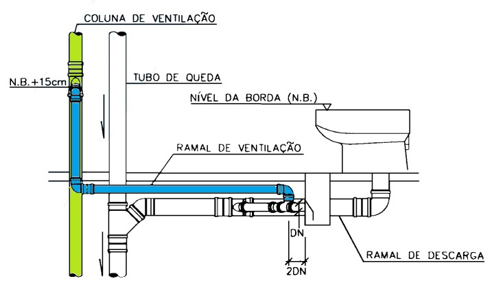 Tubulação horizontal (azul) e tubulação vertical (verde).
