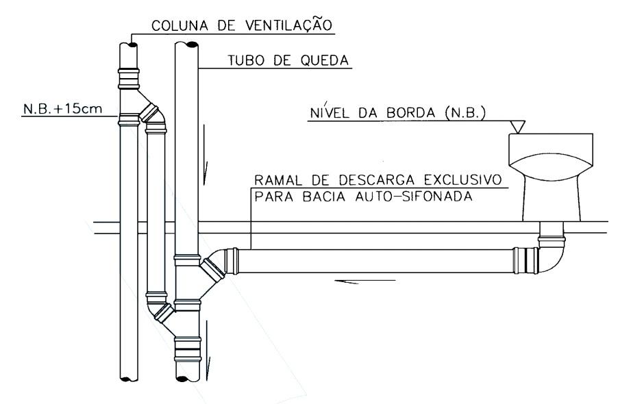 Ventilação do tubo de queda.