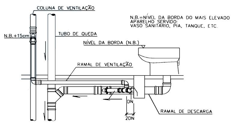 Ligação de ramal de ventilação.