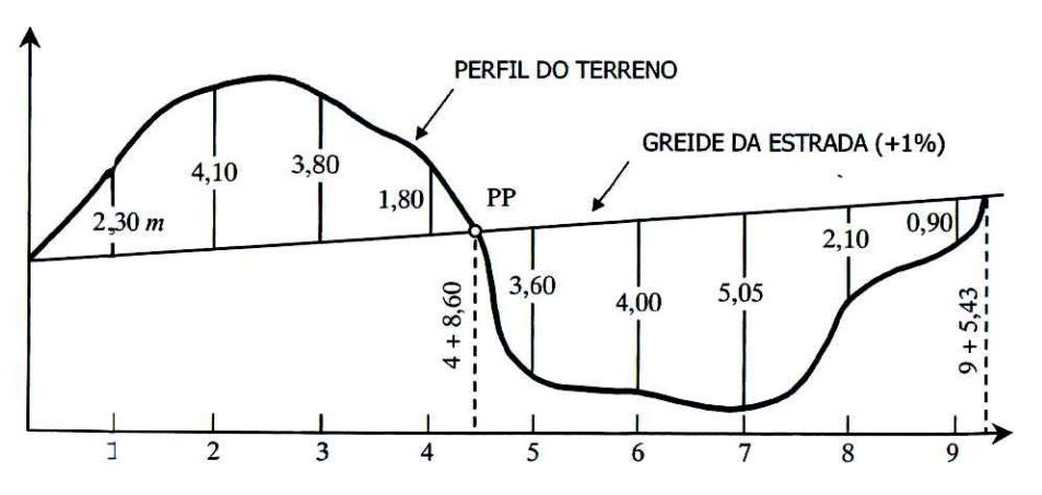 Seção longitudinal de um trecho de estrada
