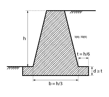 Pré-dimensionamento de muro de seção trapezoidal