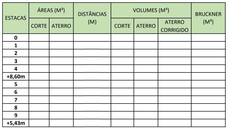 Quadro de volumes de terraplenagem