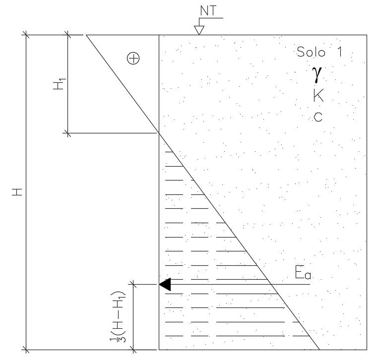 Diagrama de tensões horizontais em solos coesivos