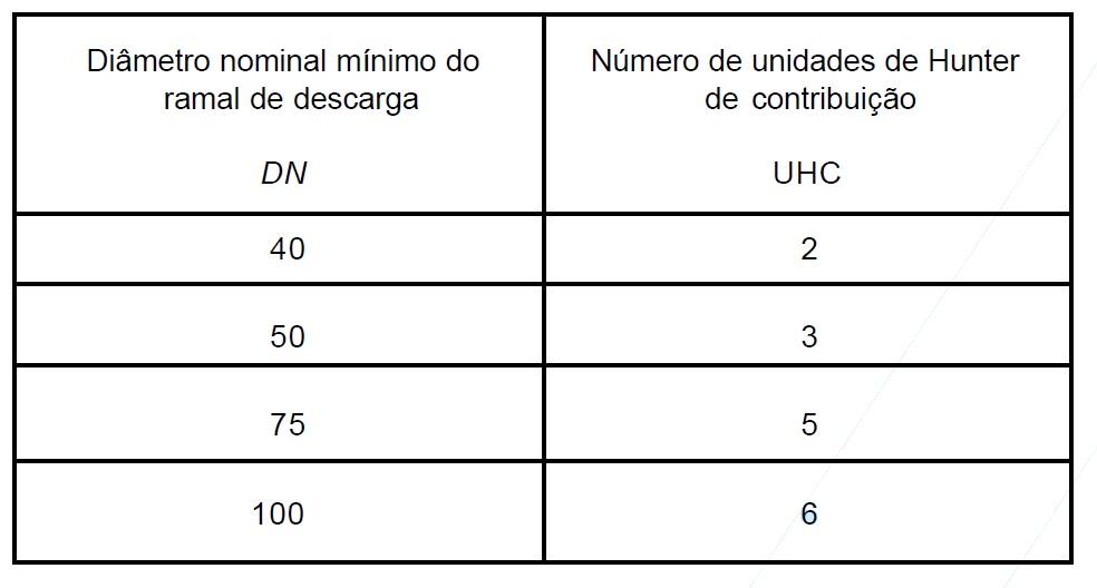 Unidades de Hunter de contribuição para aparelhos não relacionados na anterior