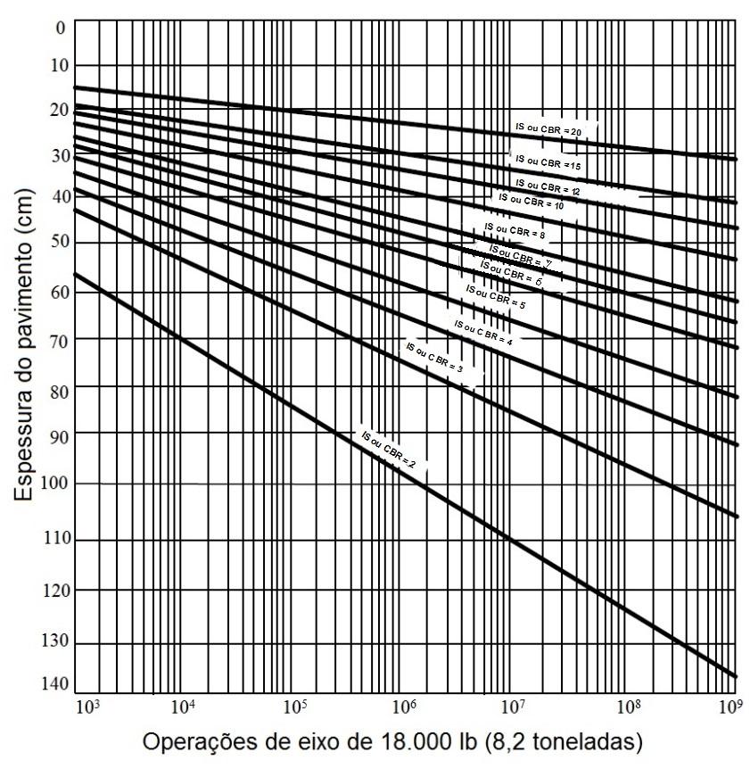 Espessura total do pavimento