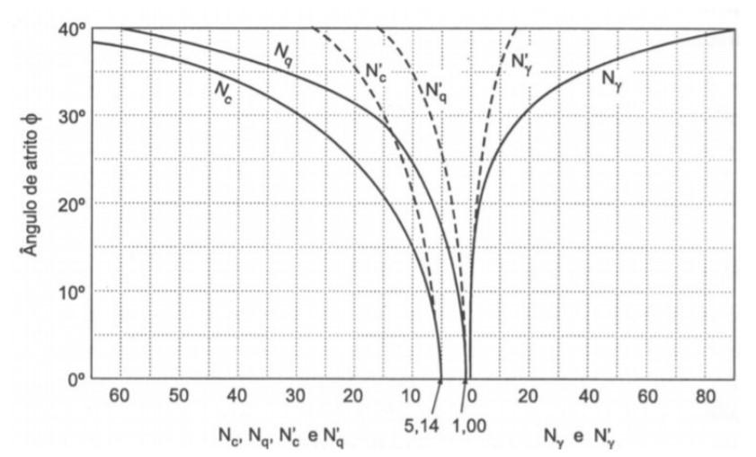 Ábaco de fatores de carga