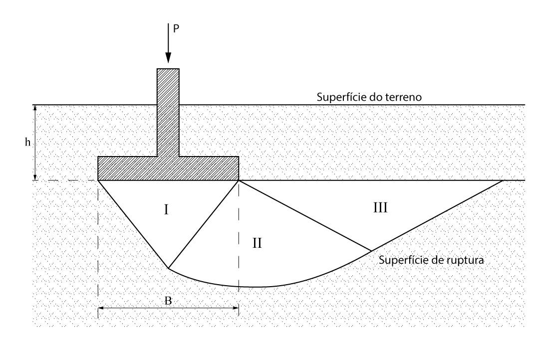 Modelo de ruptura proposto por Terzaghi