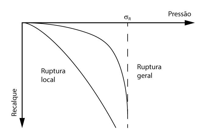Gráfico tensão-recalque