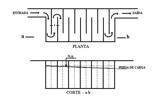 Desenho esquemático de uma câmara de chicanas dispostas horizontalmente.