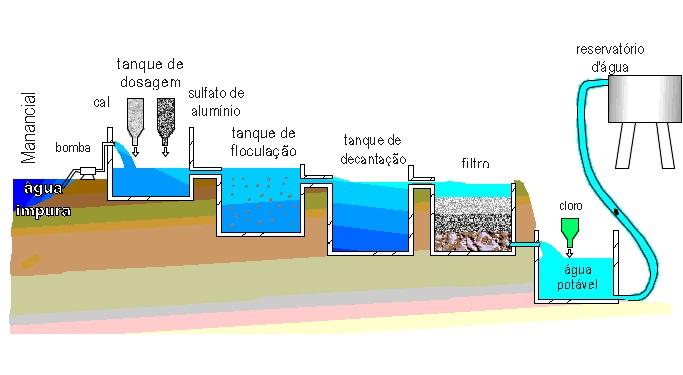 Desenho esquemático das etapas de uma ETA.