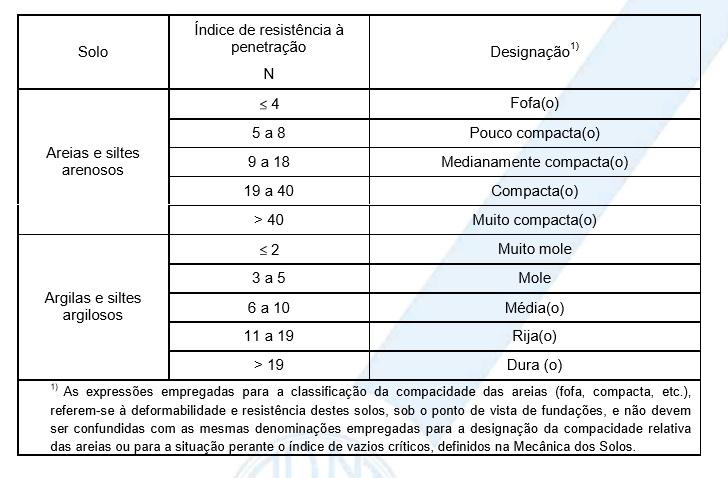 Estados de compacidade e resistência de uma amostra de solo.