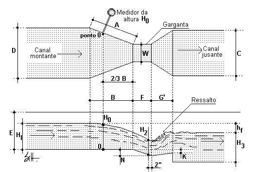 Desenho esquemático de uma Calha Parshall e suas dimensões.