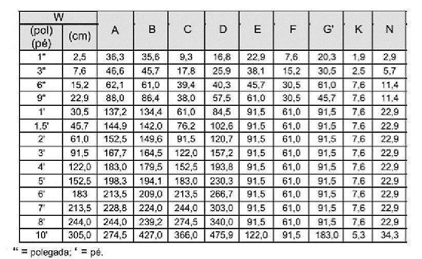 Tabela 1: Dimensões padronizadas de uma Calha Parshall (A, B, C, D, E, F, G, K e N, em função de W